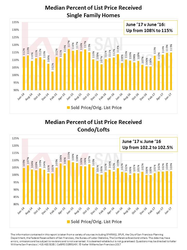 July 2017 KWSF Market Report pg 5