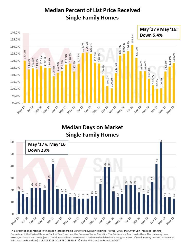 Outer Richmond Market Report June 2017 pg3